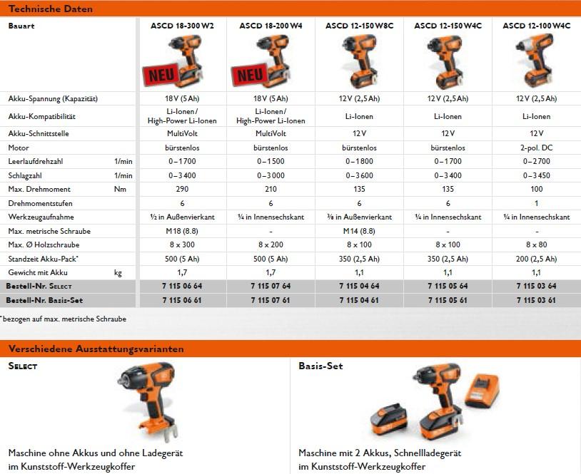 fein akku schlagbohrschrauber abs 18 c 2 gang 18 v 2x 2. Black Bedroom Furniture Sets. Home Design Ideas